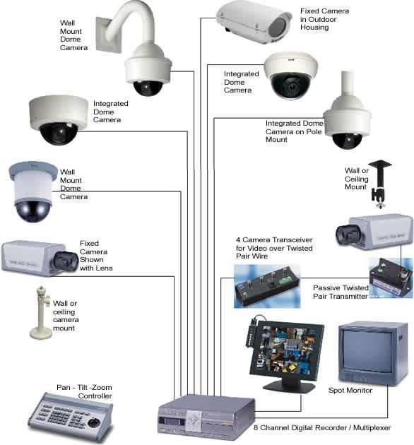 Cctv Cameras Tech Hub